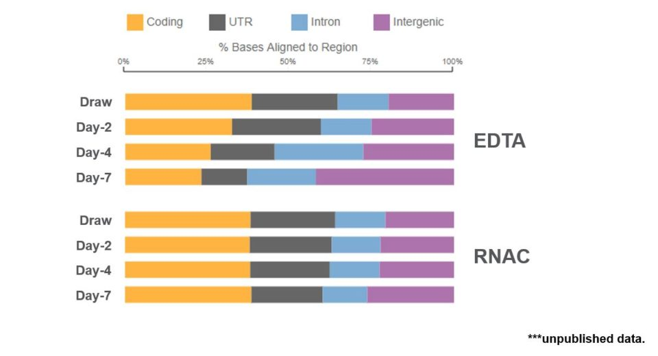Samples stored in RNA Complete Streck tube retain sequence alignment distribution to draw time levels.